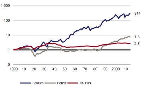 1900-2013の株式/債券の値動き(世界)