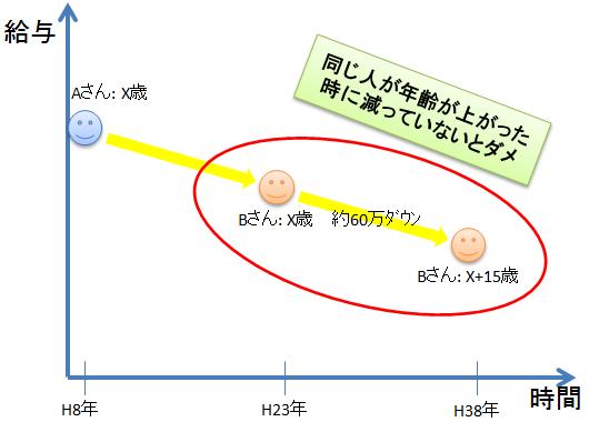 NikkeiBP_Salary01