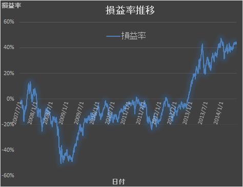 2014年6月損益率