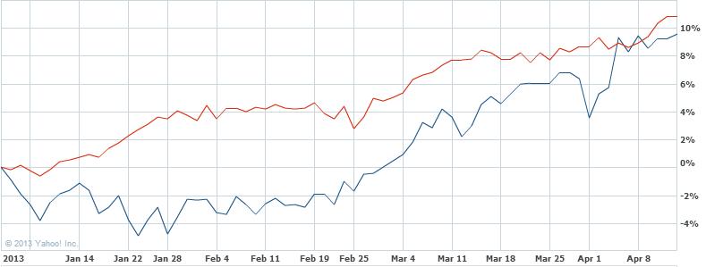 2013_stockindex2