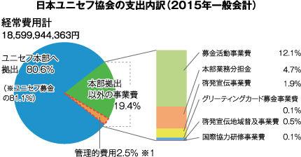 日本ユニセフ協会の支出内訳 (2015年一般会計)