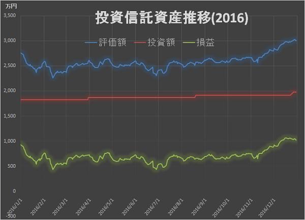 資産推移2016