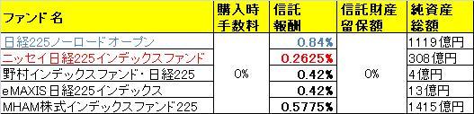 nikkei225fund_compare