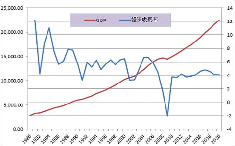 USA GDP 経済成長率