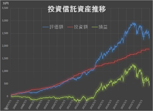 2016年2Q 資産推移