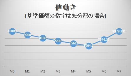 無分配の場合の基準価額推移グラフ