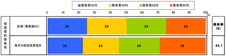 野村アセットマネジメント 投資信託に対する意識調査 毎月分配型投資信託