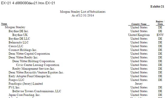 Morgan Stanley List of Sussidiaries モルガン・スタンレー 子会社