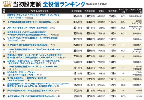投資信託 設定当初額 日経新聞 http://www.nikkei.com