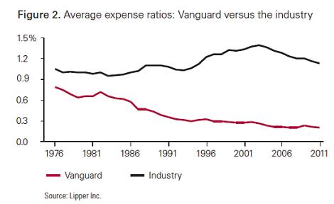 vanguard_averageexpenseratio