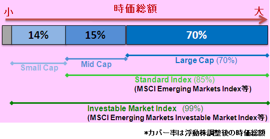 MSCI_Size_Index