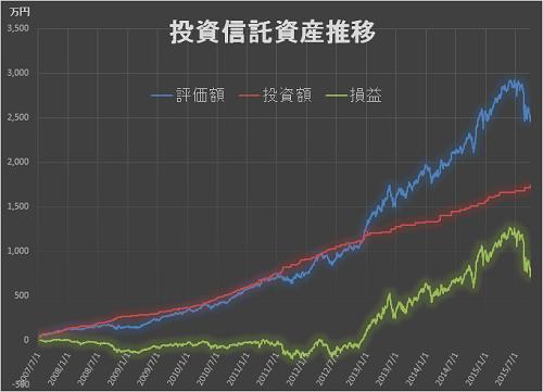 資産推移 2015年3Q