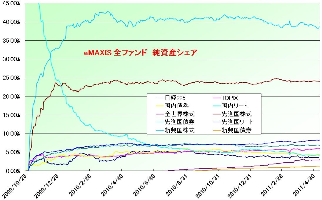 eMAXIS_FundShare