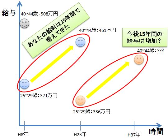 NikkeiBP_Salary02