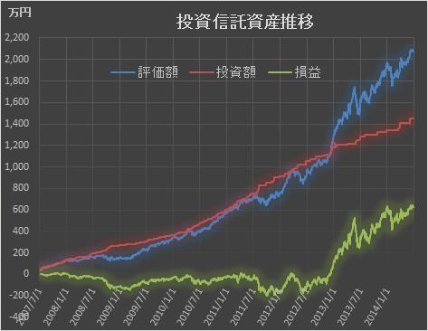 2014年6月投資状況