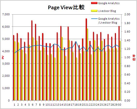GoogleAnalytics_Livedoor