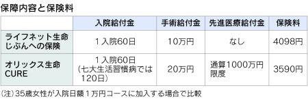 hoken_hikaku