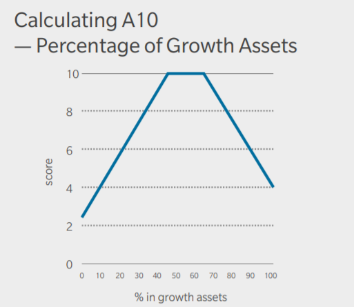 growthassets