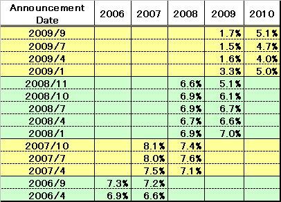 IMF_WEO_Emerging