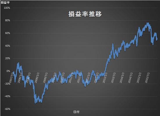 損益率 2015年4Q