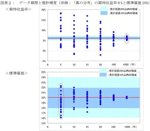 過去平均 真の分布 期待リターン 標準偏差