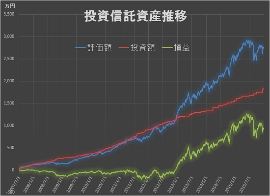 資産推移 2015年4Q