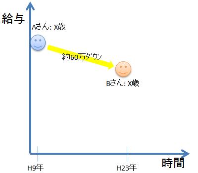 NikkeiBP_Salary00