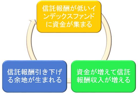 インデックスファンドの好循環