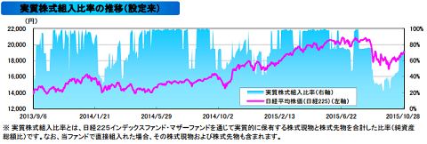 日経225リスクコントロールオープン 日経リスコン 実質株式組入比率