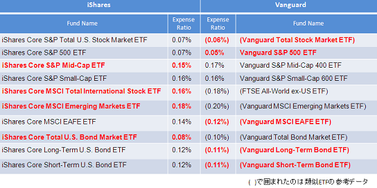 iShares_Vanguard_Small