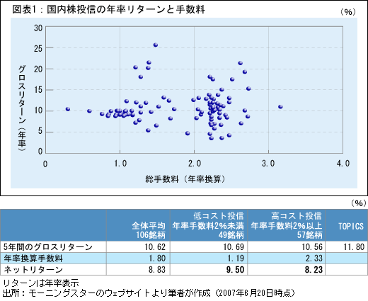 2007_Takenaka_fund_analysis