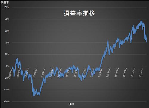 損益率 2015年3Q