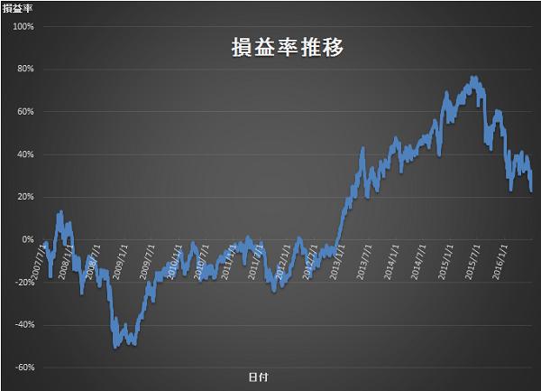2016年2Q 損益率