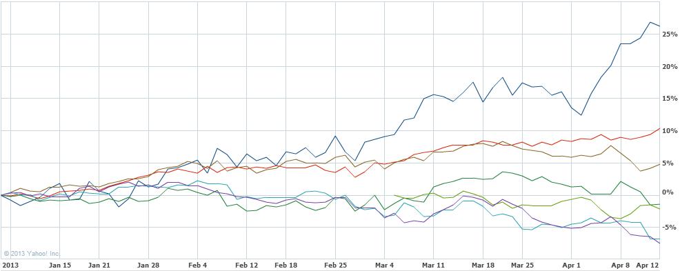 2013年の各国指数のパフォーマンス