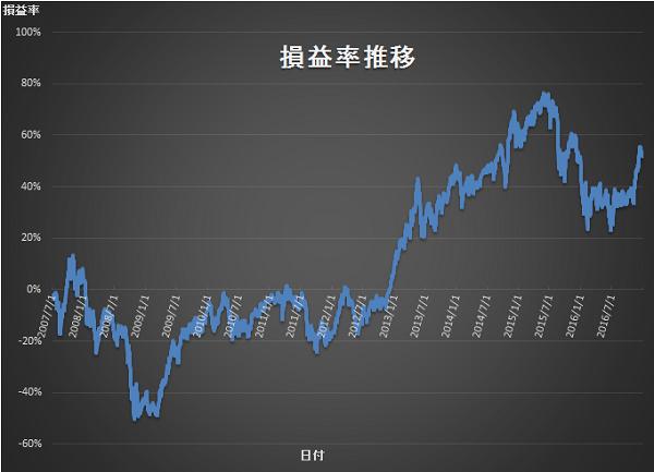 20164Q 損益率