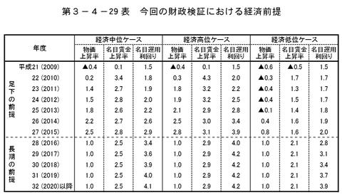 2009年 財政検証 経済前提