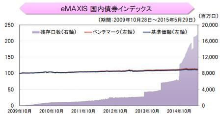 eMAXIS国内債券_口数