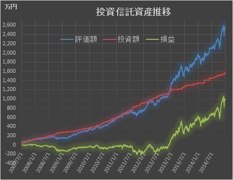 2014年12月投資状況