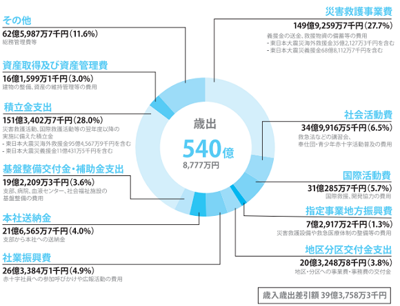 平成26年度 日本赤十字 一般会計歳出