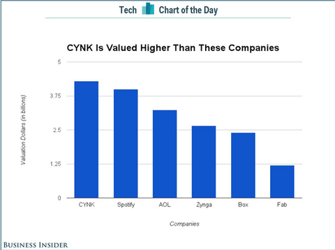CYNK Technology 時価総額
