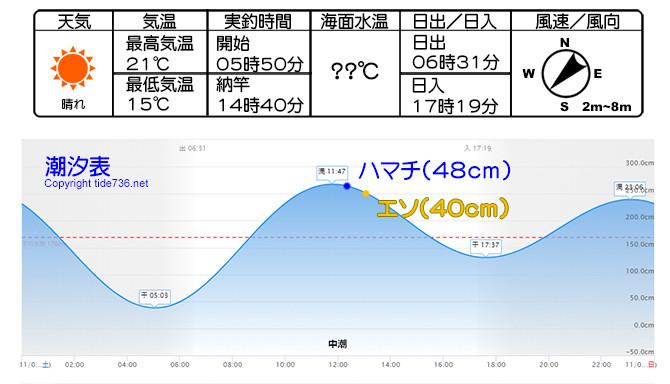 室津の潮汐表- 2019年11月02日_670pix