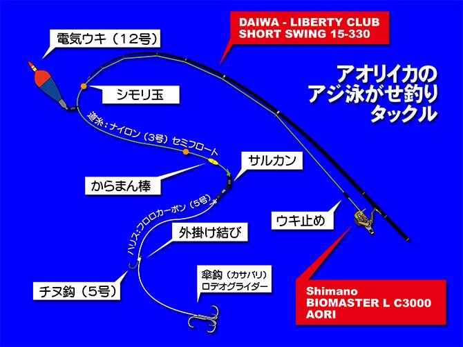 アオリイカのアジ泳がせ釣りタックル(DAIWA_投げ竿仕様)670pix
