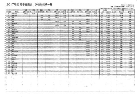20180127冬季審査会 団体順位