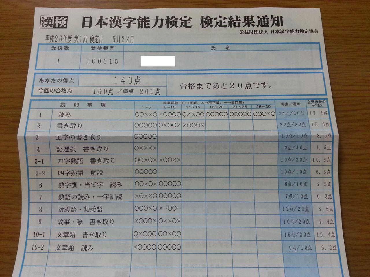 平成26年度第1回漢検1級結果 ... : 漢字の書き取り : 漢字