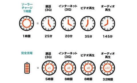 充電時間と使用時間の目安