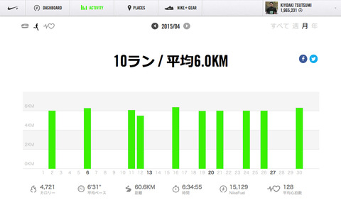 Nike+April 2015