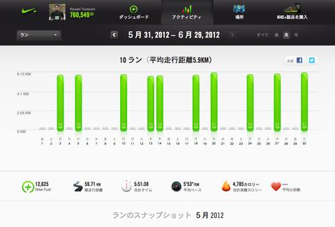 Nike+June 2012