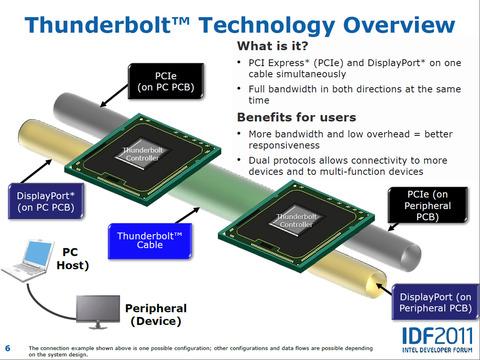 ThunderboltTechnology