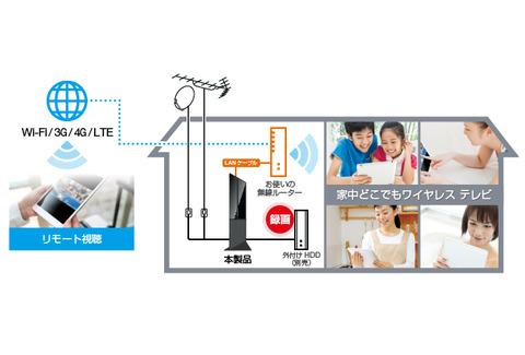 リモート視聴アプリ対応PIX-BR310W