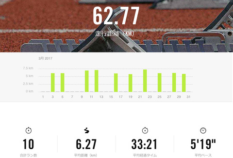 Nike+March 2017